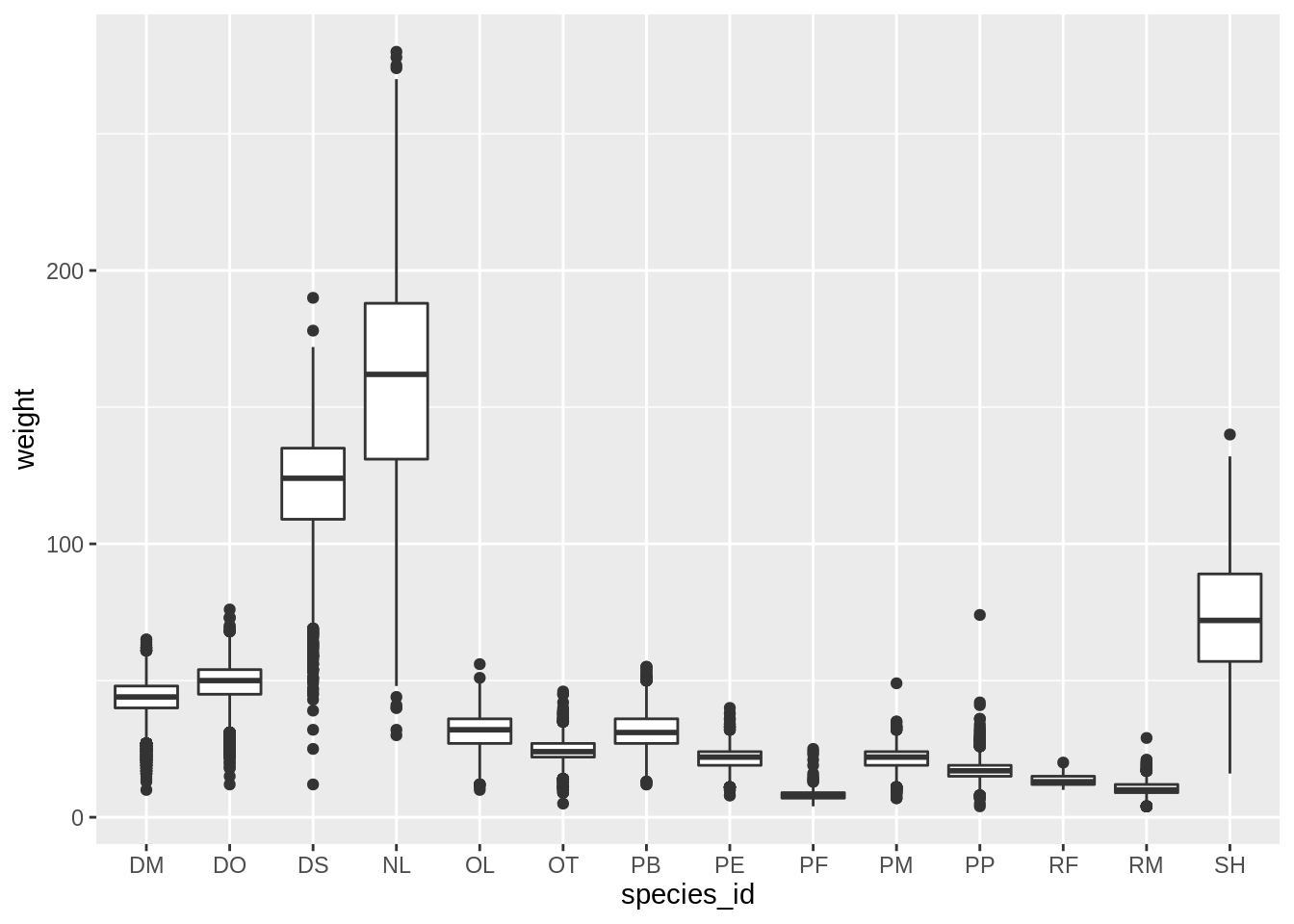 Boxplot of weight vs. species id from the data carpentry ggplot2 lesson
