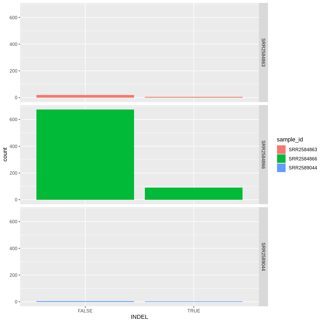 Data Visualization with ggplot2 – Intro to R and RStudio for