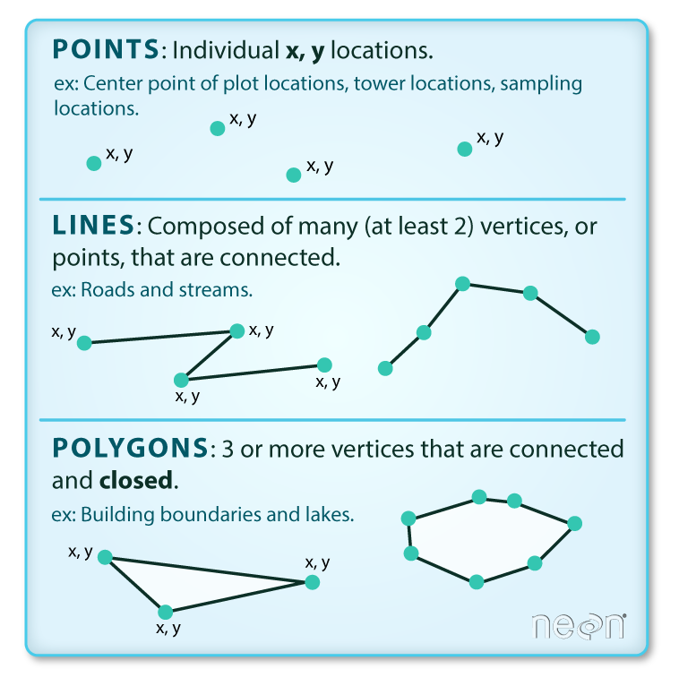 Introduction to Geospatial Concepts: Introduction to Vector Data