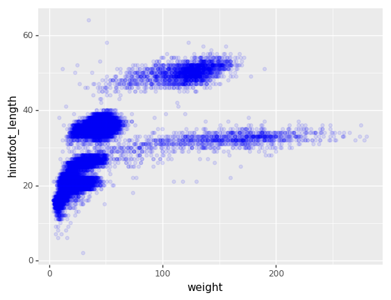 Making Plots With plotnine – Data Analysis and Visualization in