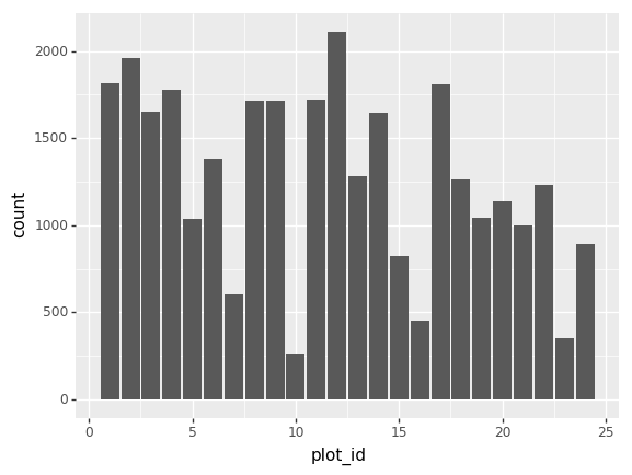 Making Plots With plotnine – Data Analysis and Visualization