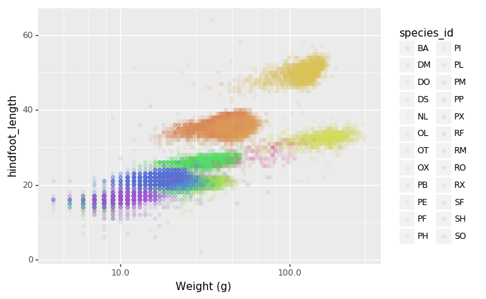 Making Plots With plotnine – Data Analysis and Visualization