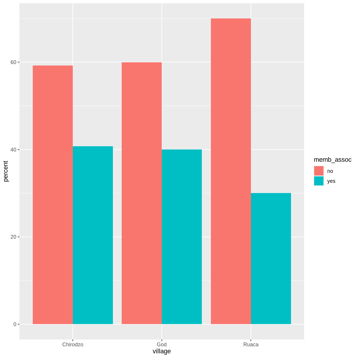 R for Social Scientists: Data visualisation with ggplot2