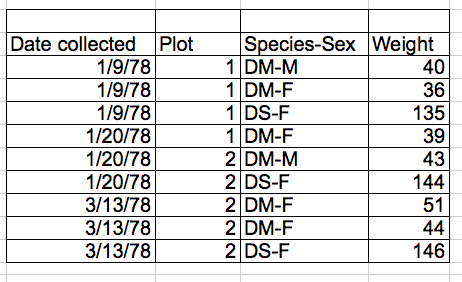 Data Organization in Spreadsheets for Ecologists: Formatting